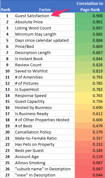 fattori ricerche airbnb